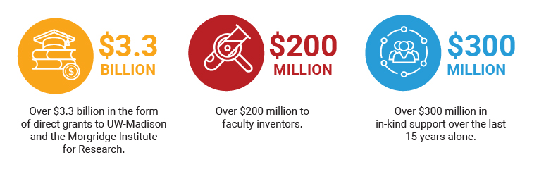 Over $3.3 billion in the form of direct grants to UW-Madison and the Morgridge Institute for Research. Over $200 million to faculty inventors.Over $300 million in in-kind support over the last 15 years alone.