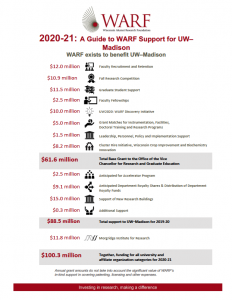 2020-21 A Guide to WARF Support for UW-Madison thumbnail