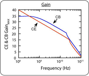 The maximum power gain performance of the CB configuration is markedly increased in comparison to the CE configuration.