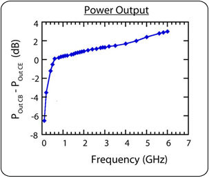 The difference in overall power output saturation between the CB and CE configurations reveals a significant improvement when using the CB configuration as the frequency increases.
