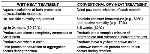 Comparison of wet and dry heat treatments.