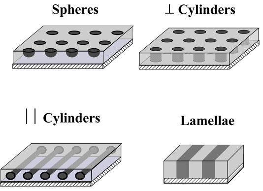 The figure shows the nanostructures that can be created using the block copolymer technique.  Each distinct shape corresponds to a different phase generated at specific copolymer compositions.