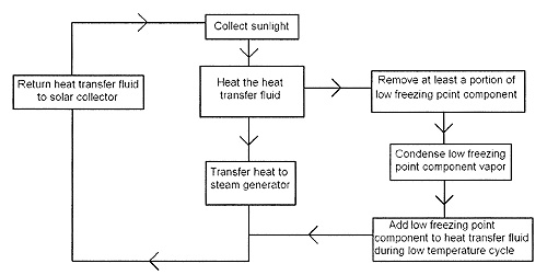 The heat transfer system involves a variable composition heat transfer fluid.  The low freezing point component of the heat transfer fluid is removed and re-added.