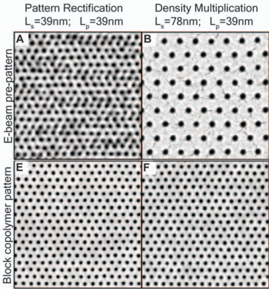 Images of nanoscale dots created by electron beam patterning and block copolymer films applied to the same surface.  The block copolymers improved resolution, uniformity and/or feature density.